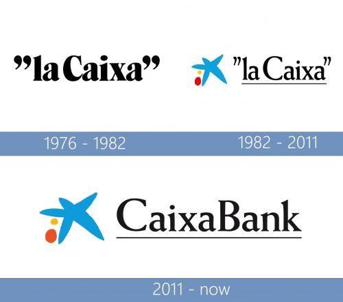 CaixaBank Logo historia