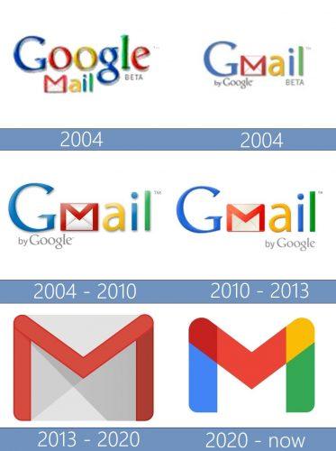 Gmail Logo historia