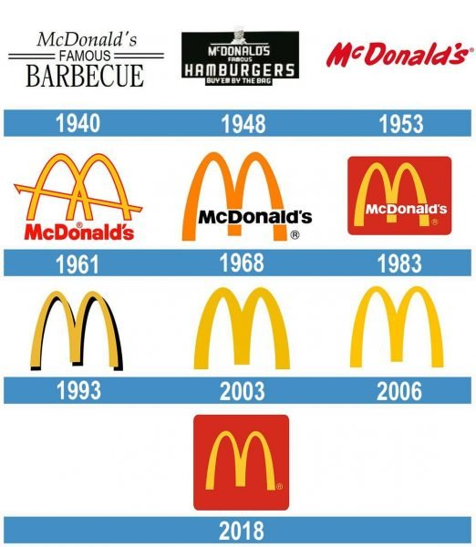 McDonalds historia logo