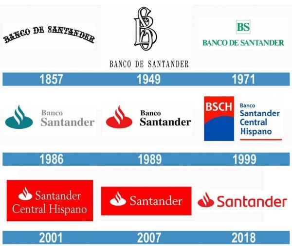 Santander historia logo