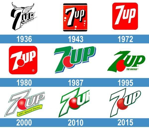 7UP logo historia