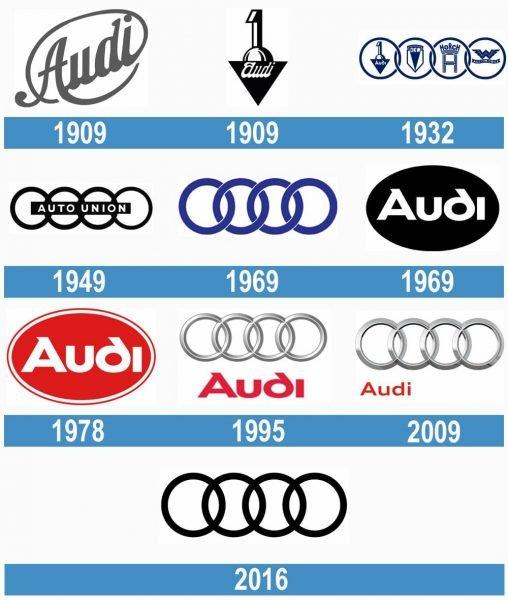 Audi historia logo