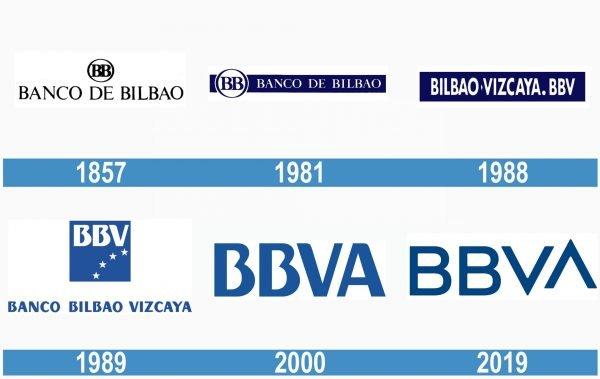 BBVA historia logo
