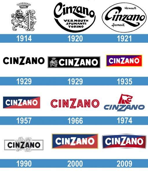 Cinzano Logo historia
