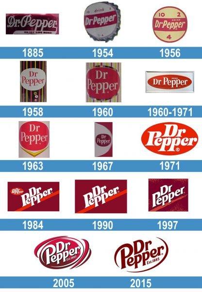 Dr Pepper logo historia