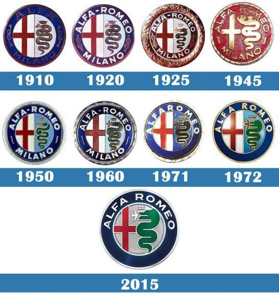Logo Alfa Romeo historia