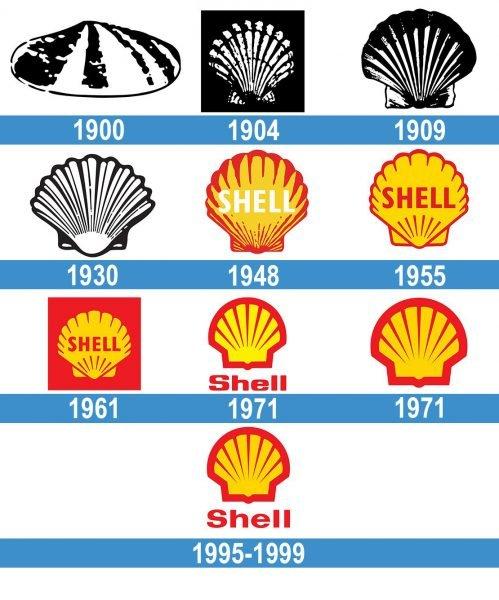 Shell logo historia