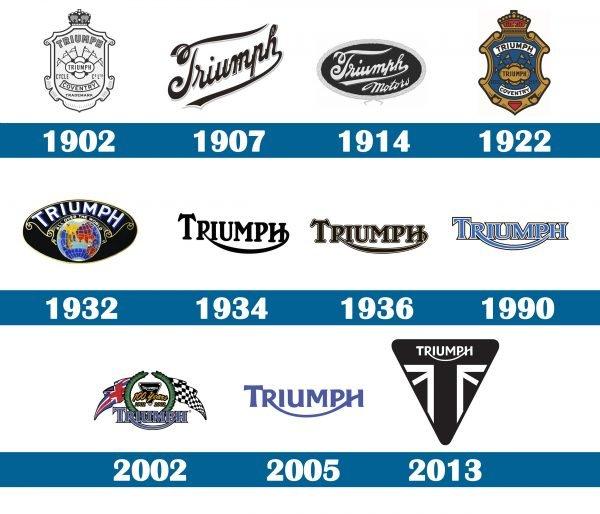 Triumph logo historia