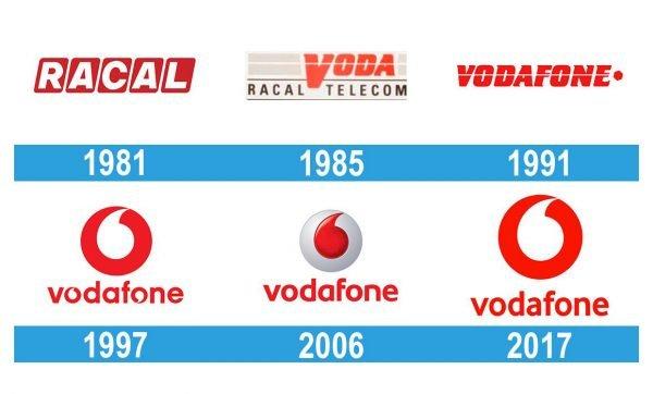 Vodafone Logo historia