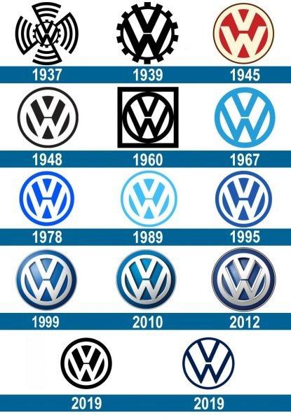 Volkswagen historia logo