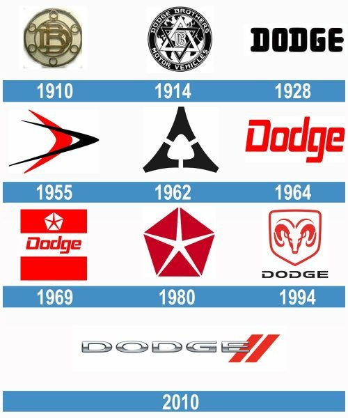 Dodge logo historia