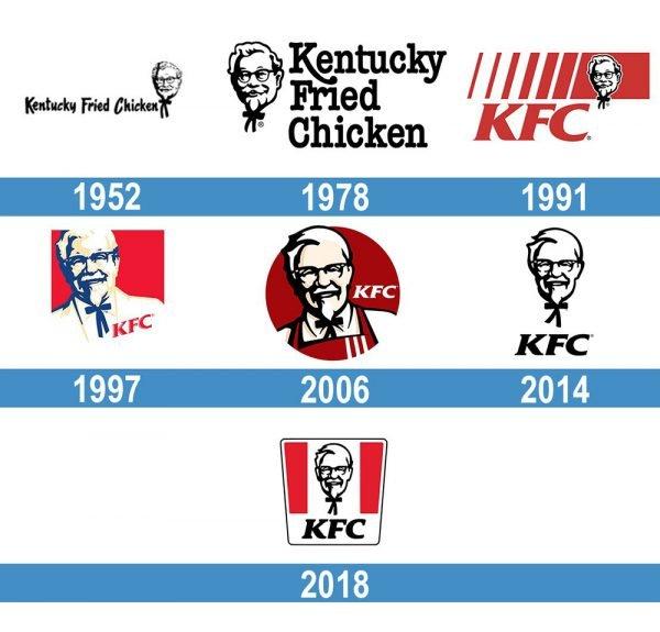 KFC logo historia