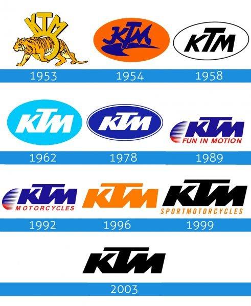 KTM Logo historia