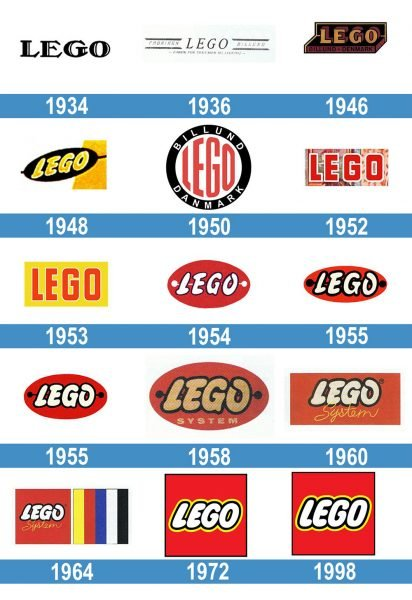 Lego Logo historia