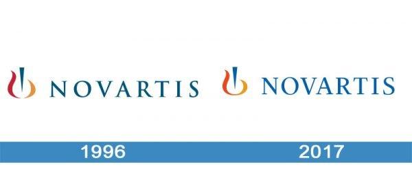 Novartis Logo historia