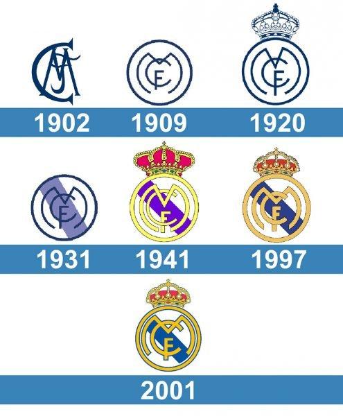 Real Madrid Logo hirtoria