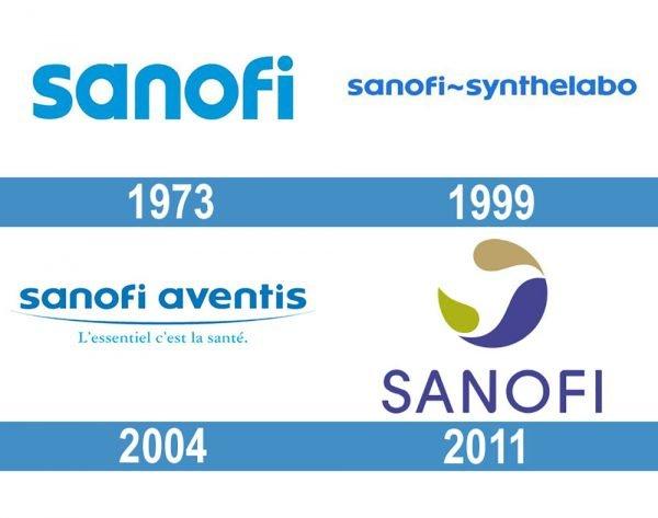Sanofi Logo historia