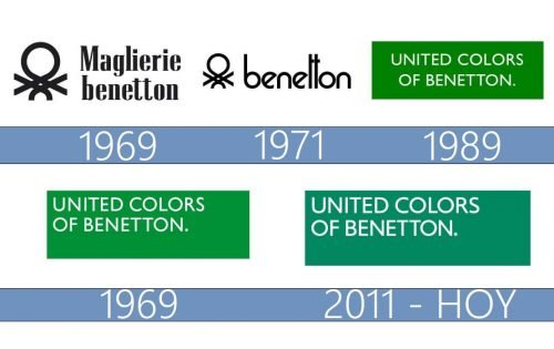 logo United Colors of Benetton history