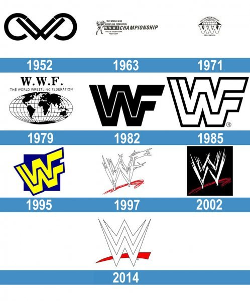 WWE Logo historia