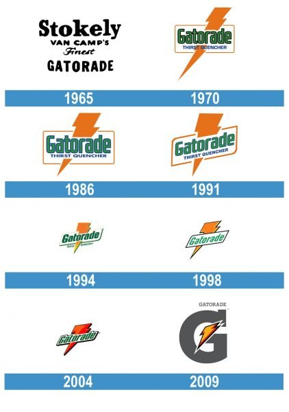Gatorade Logo historia
