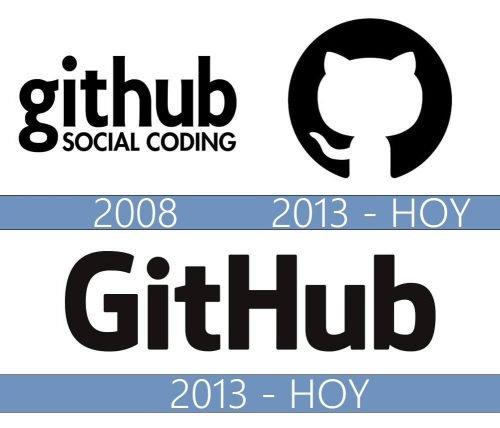 GitHub Logo historia