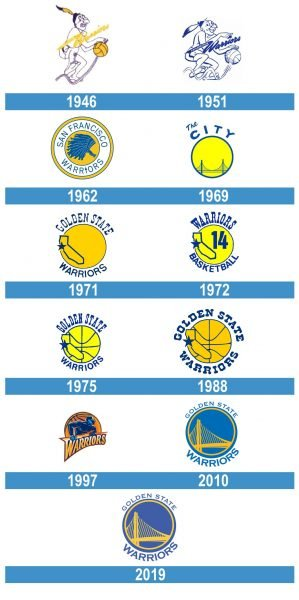 Golden State Warriors Logo historia