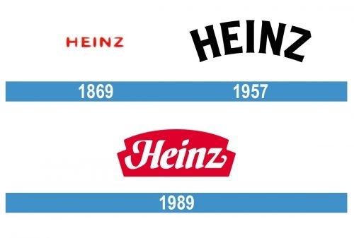 Heinz Logo historia