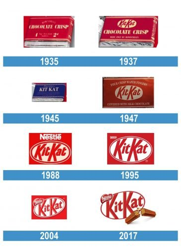 Kit Kat Logo historia