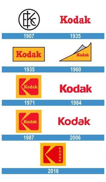 Kodak Logo historia