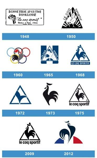 Le Coq Sportif logo historia
