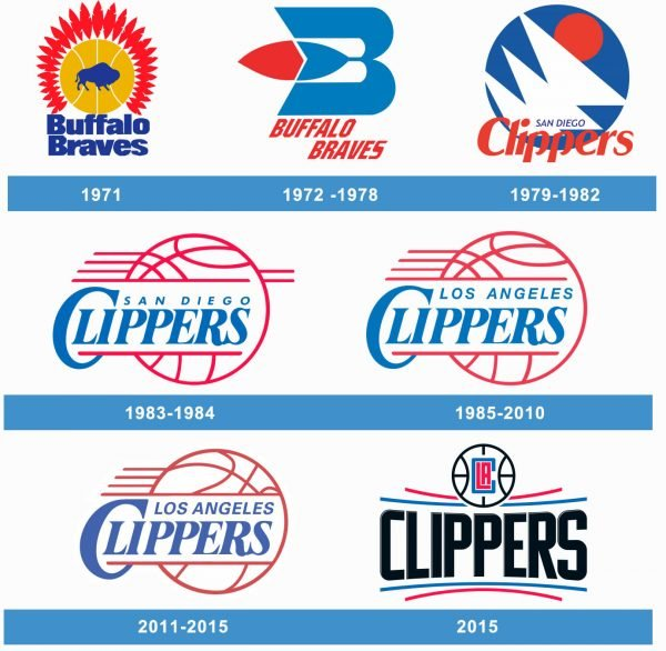 Los Angeles Clippers historia