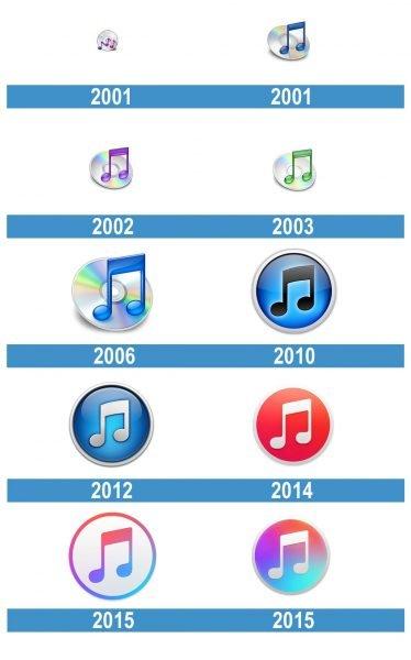 iTunes Logo historia
