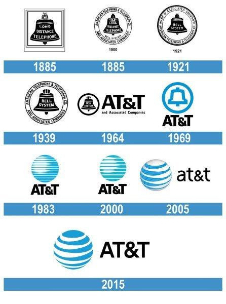 AT&T Logo historia