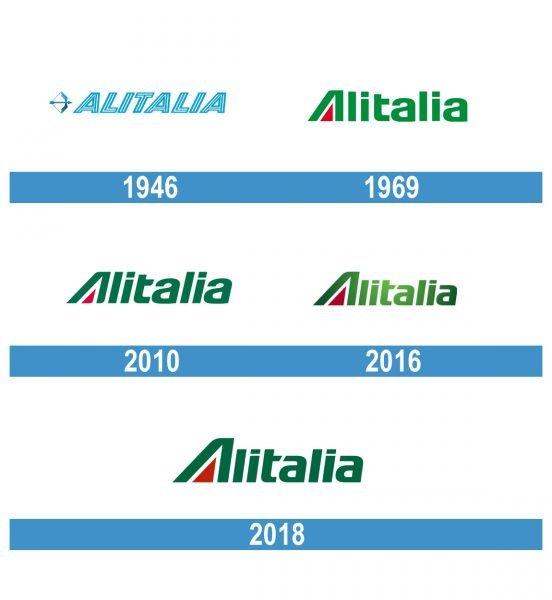 Alitalia Logo historia