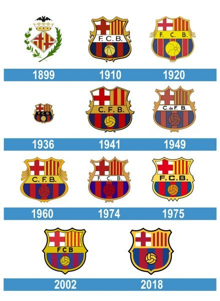 Barcelona Logo historia