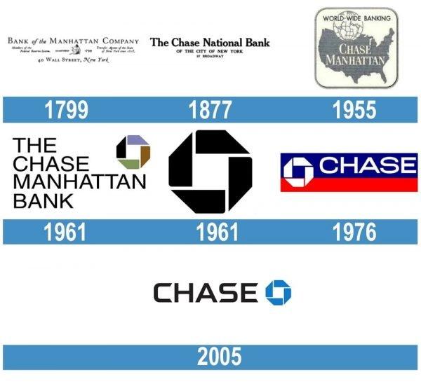 Chase logo historia