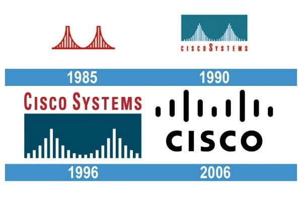 Cisco Logo historia