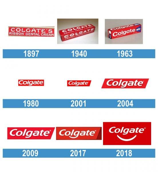 Colgate Logo historia