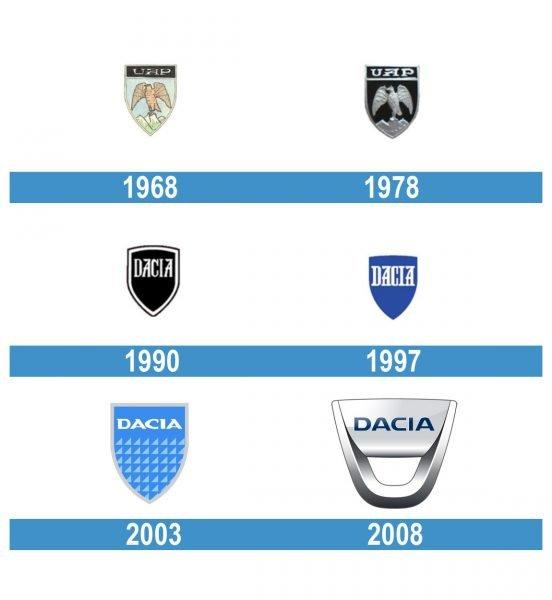 Dacia Logo historia