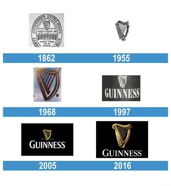 Guinness Logo historia
