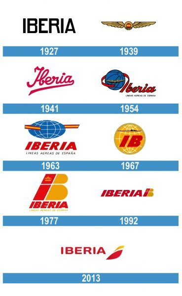 Iberia Logo historia
