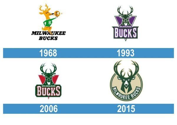 Milwaukee Bucks Logo historia