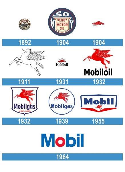 Mobil Logo historia