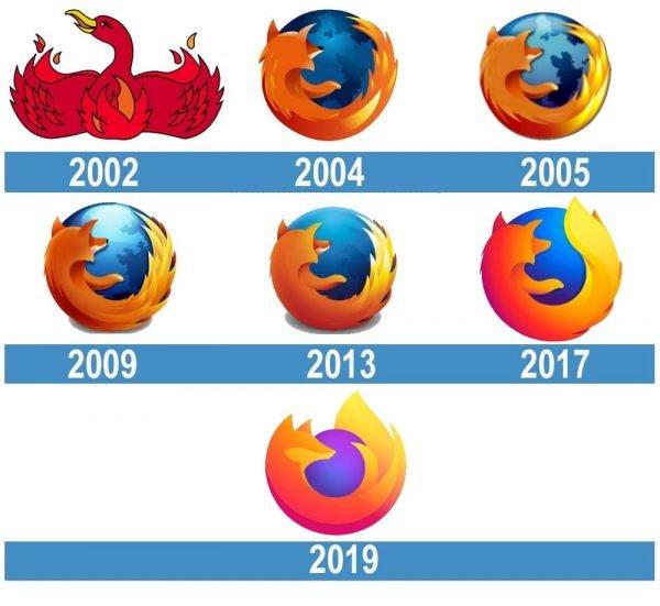 Mozilla Firefox logo historia
