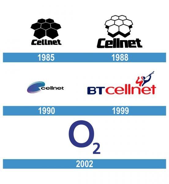 O2 Logo historia