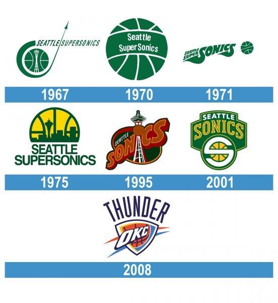 Oklahoma City Thunder Logo historia