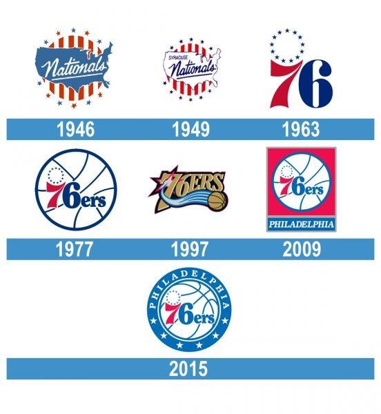 Philadelphia 76ers Logo historia