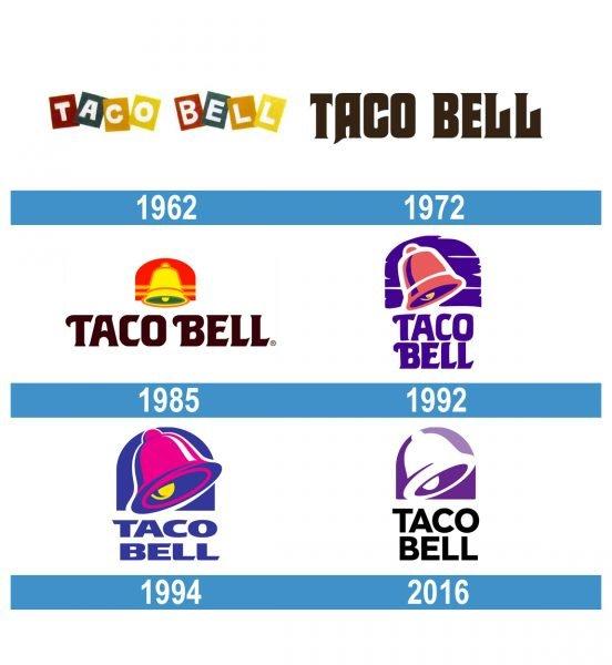 Taco Bell Logo historia
