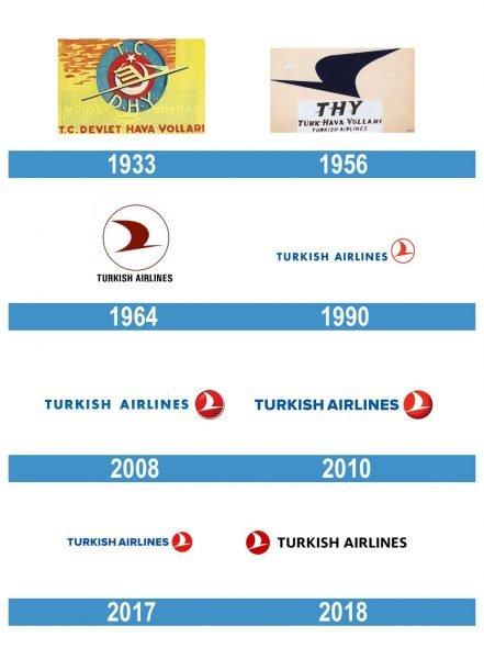 Turkish Airlines Logo historia