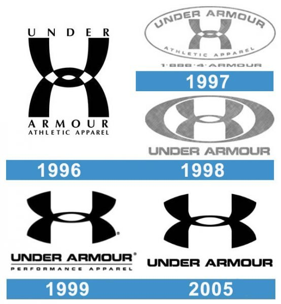 Under Armour logo historia
